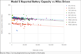 Vehicle Residual Value Chart Ev Batteries Value Vs Internal Combustion Engine Vehicles