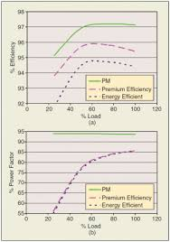 Ie3 Motor Efficiency Chart The Changing Landscape Of Electric Motor Efficiency