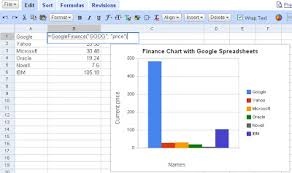 Finance Charts Google Create Your Own Stock Charts With Google Spreadsheet
