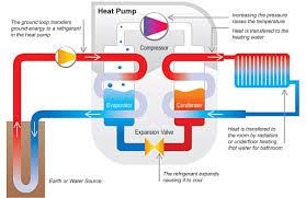 Heater Pump Hot Selling Solar Water Pump Ground Geothermal Water Source Heat