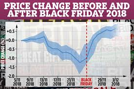 This Chart Shows Why Buying One Day Before Black Friday