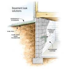 Affordable Ways To Dry Up Your Wet Basement For Good - Wet basement floor ideas