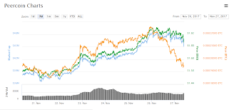 Peercoin Ppc Chart Price Market Cab Steemit