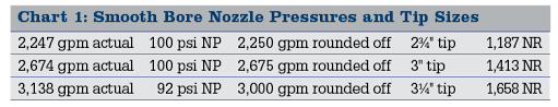 Nozzle Reaction Chart Apparatus For Big Flow Operations You Already Own Them Part