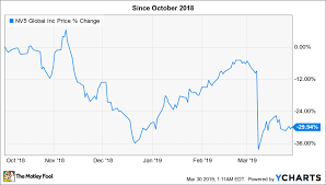 Scna Stock Chart 3 High Growth Stocks That Could Soar The Motley Fool