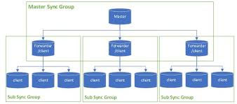 Data Sync Sync Sql Data In Large Scale Using Azure Sql Data Sync Argon Systems