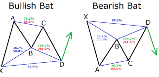 Bat Pattern Best How To Trad The Harmonic Bat Pattern Forex Chart Strategy Forex Pops