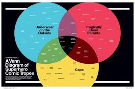 Infographic Venn Diagram Venn Diagram Infographics Visual Ly