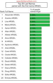 ARGEL Last Name Statistics by MyNameStats.com