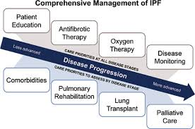 Real-World Comprehensive Disease Management of Patients With