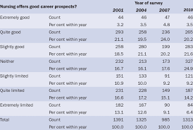 Across Year Comparison Of Statements About Career Prospects
