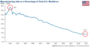 Manufacturing Jobs As A Percentage Of Total U S Workforce