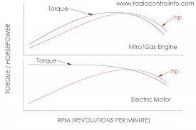 torque and power of gas nitro engine vs electric motor torque vs horsepower