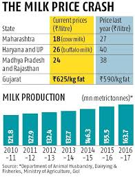 Problem Of Plenty Milk Procurement Hit Prices To Dairy