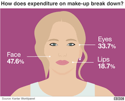 graphic image of a woman s face showing of make up bought by type in