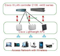 similiar cisco wireless diagram keywords powerpoint as well sysml state machine diagram on data model diagram