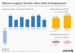 Gdp Under Obama Chart Chart Economic Growth More Debt More Employment Statista