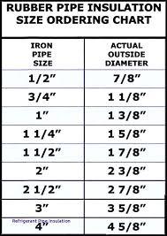 Refrigeration Copper Pipe Size Chart Www Bedowntowndaytona Com