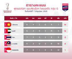 ช้างศึกเศร้า! ทีมชาติไทยฝันสลายพ่ายยูเออี หมดลุ้นเข้า12