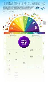 Acid Alkaline Food Chart Australia Alkaline Acid Chart Pdf Www Bedowntowndaytona Com