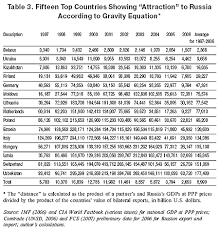Overcoming Gravity Progression Chart