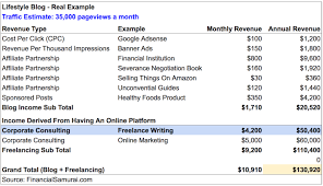 how to become a lance writer lance writing income statement