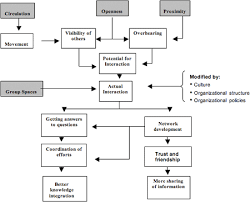 example of org designing for organizational effectiveness wbdg whole building