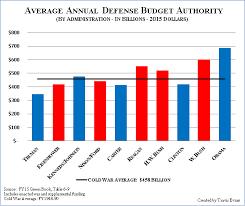 Military Spending Norbert Haupt