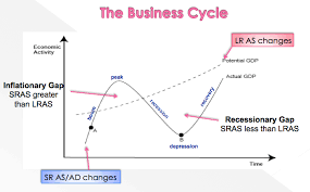 the booms and the busts of the business cycle introduction to ad when
