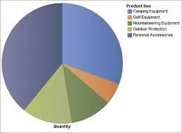 Cognos Pie Chart Ibm Cognos Proven Practices Create Custom Palettes In Ibm
