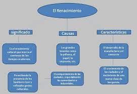mapa conceptual del renacimiento