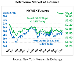 Diesel Fuel Gel Chart Market News Mansfield Energy Corp