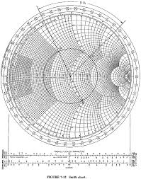 Smith Chart For Transmission Line Fundamentals