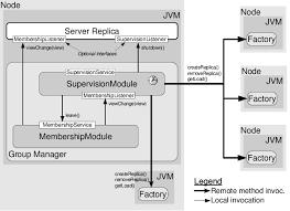 The Distributed Arm Architecture Download Scientific Diagram