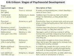 8 Stages Of Human Development Chart Www Bedowntowndaytona Com
