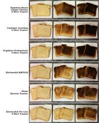 Toast Chart Should You Ever Pay More For A Toaster Cnet