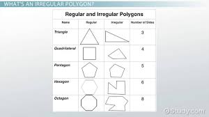 How To Find The Area Of Irregular Polygons