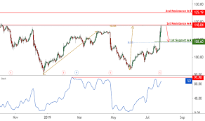Ups Stock Price And Chart Nyse Ups Tradingview