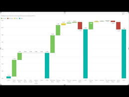 Power Bi Waterfall Chart Multiple Measures Waterfall Chart With Breakdown Power Bi