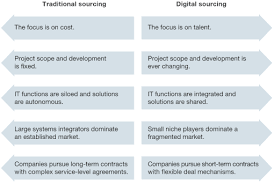 Acquiring The Capabilities You Need To Go Digital | Mckinsey