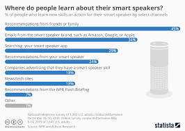 Smart Chart App Chart Where Do People Learn About Their Smart Speakers