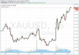 Gold Futures Chart Live Gold Prices 100 Year Historical Chart Macrotrends