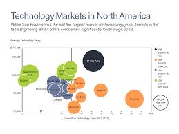 Bubble Charts Mekko Graphics