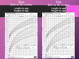 Boy Growth Chart Birth To 36 Month Growth And Development Mch 3 Ppt Video Online Download