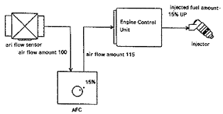 afc printable the s afc the air flow signal be adjusted according to specific rpm ranges by using the 5 adjusting volumes on the front of the unit