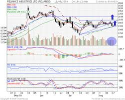 Reliance Eod Charts Brameshs Technical Analysis