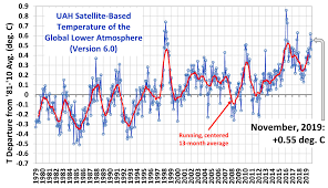 Latest Global Temps Roy Spencer Phd