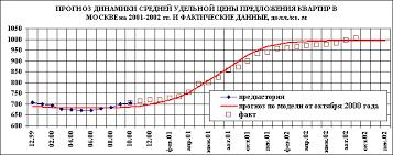 РЫНОК НЕДВИЖИМОСТИ РОССИИ В 2006 2008 году на основе изучения долгосрочных и среднесрочных циклов рынка жилья Москвы и других городов была построена на основе метода негармонического