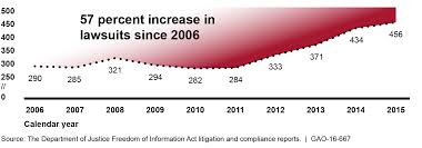 Calendar 2013 Through 2015 U S Gao Freedom Of Information Act Litigation Costs For