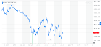 Dow 30 Futures Streaming Chart Dow Futures Bleed Out As Morgan Stanley Rings Recession Alarm